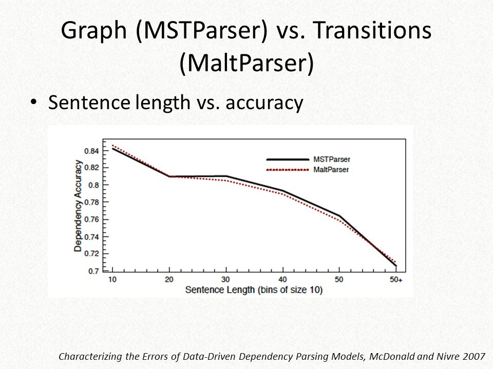 Graph (MSTParser) vs. Transitions (MaltParser)