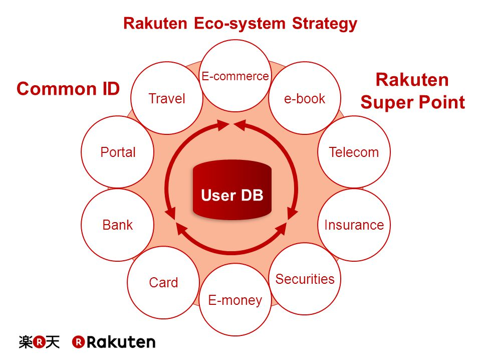 Rakuten Eco-system Strategy