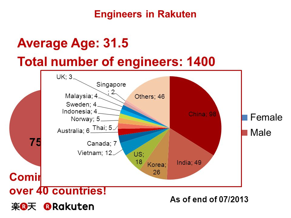 Total number of engineers: 1400
