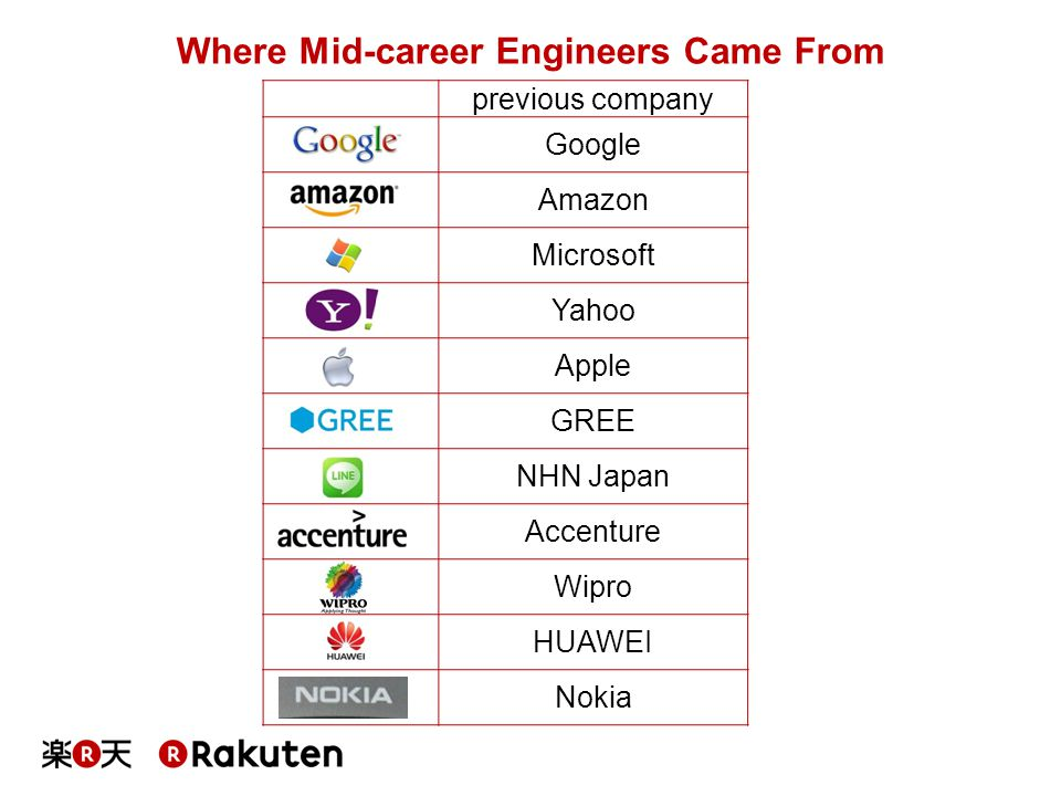 Where Mid-career Engineers Came From