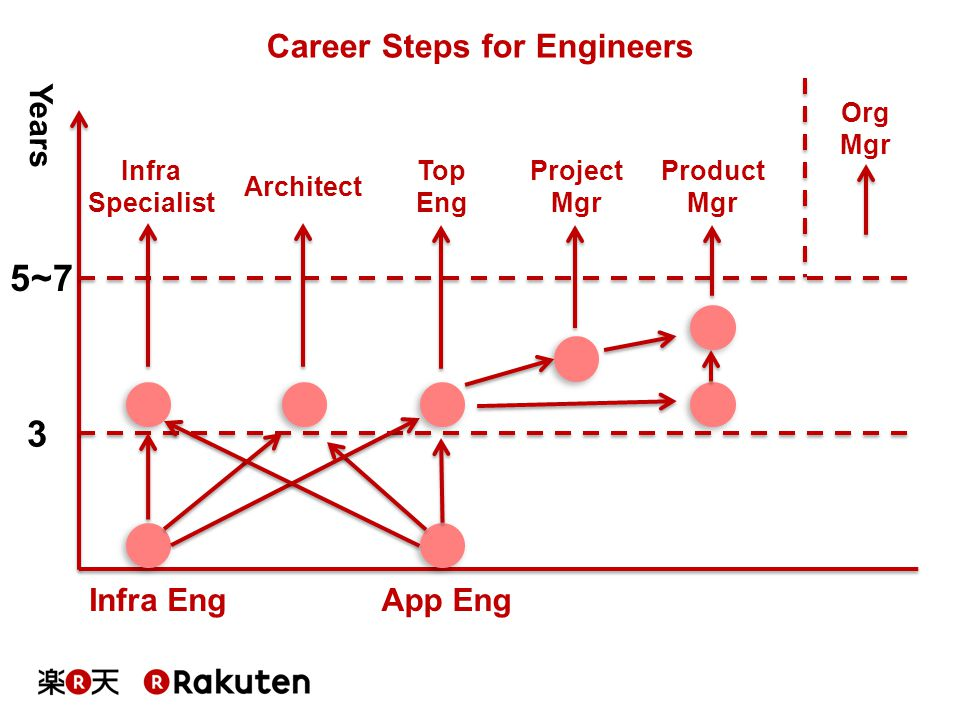 Career Steps for Engineers