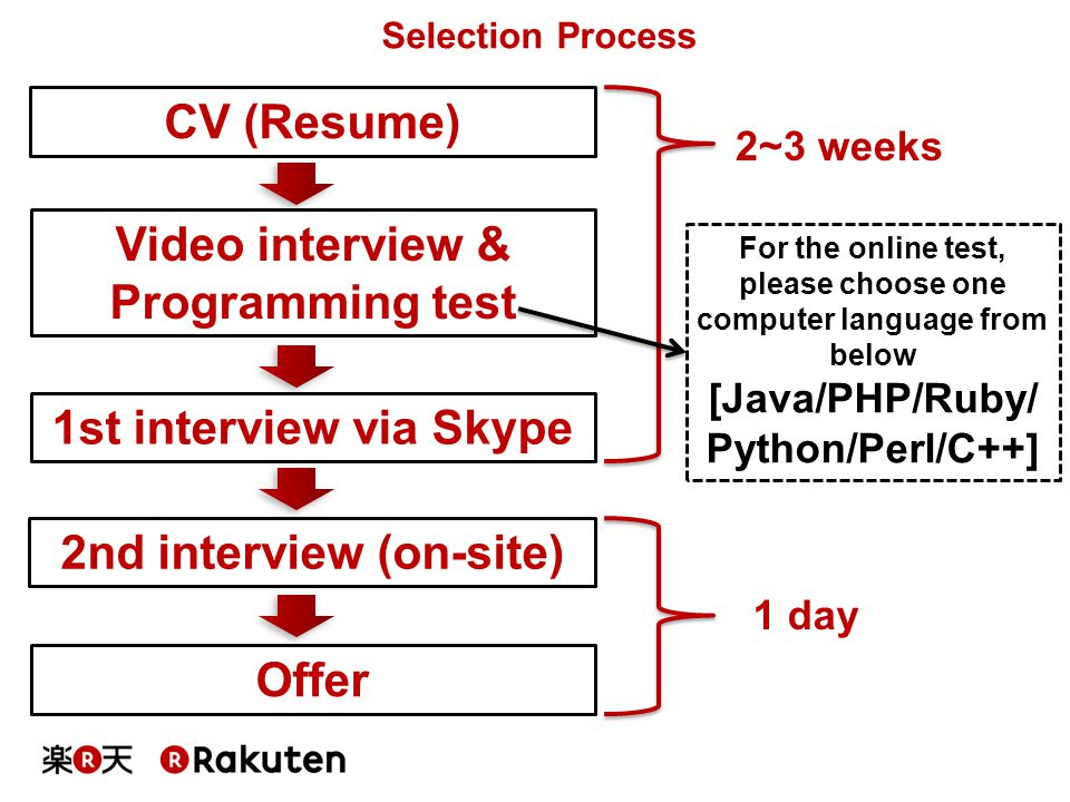 Video interview & Programming test