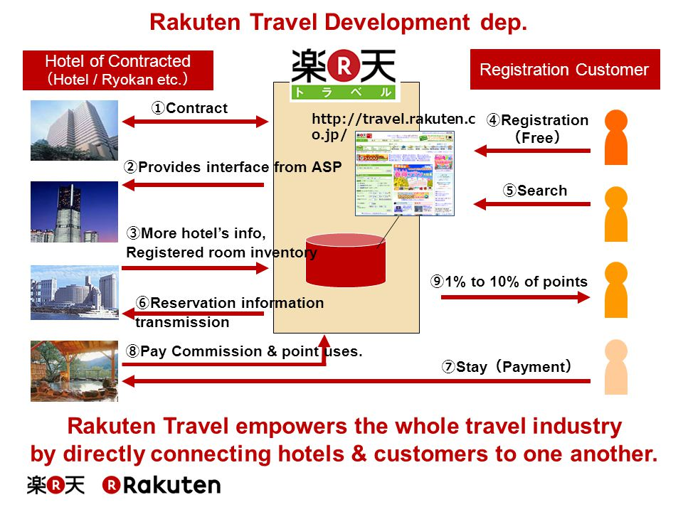 Rakuten Travel Development dep.