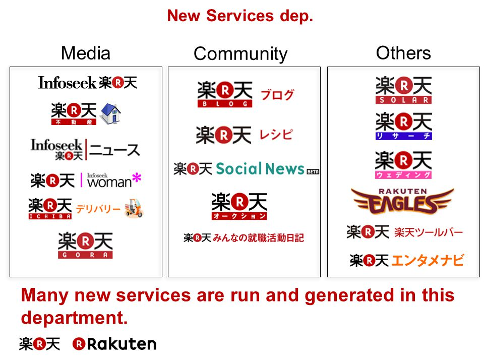 Many new services are run and generated in this department.