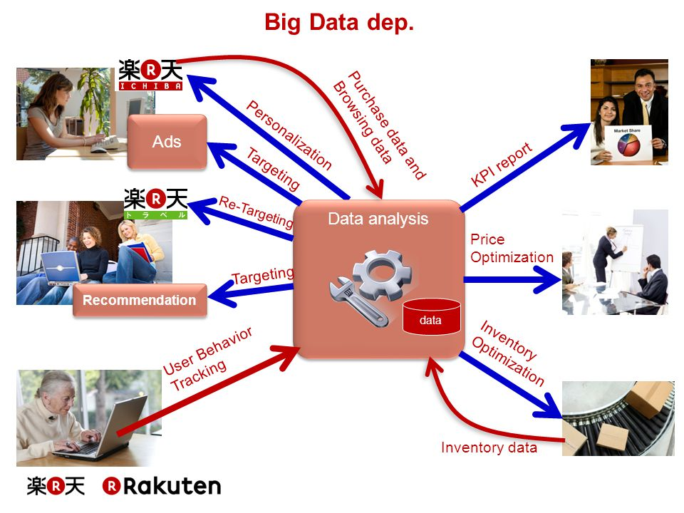 Big Data dep. Ads Data analysis Purchase data and Browsing data