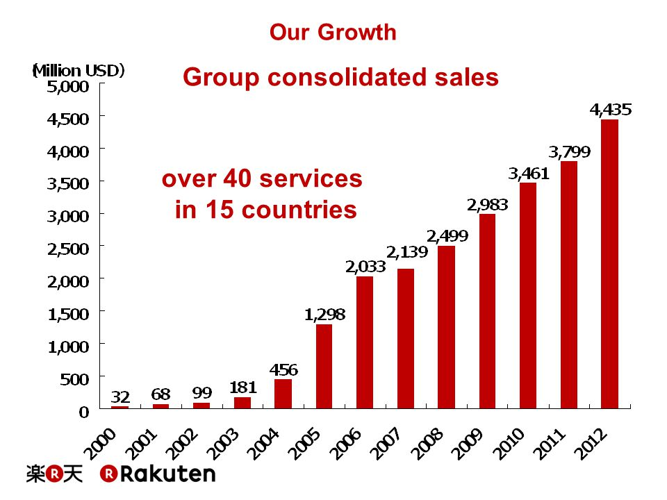 Group consolidated sales