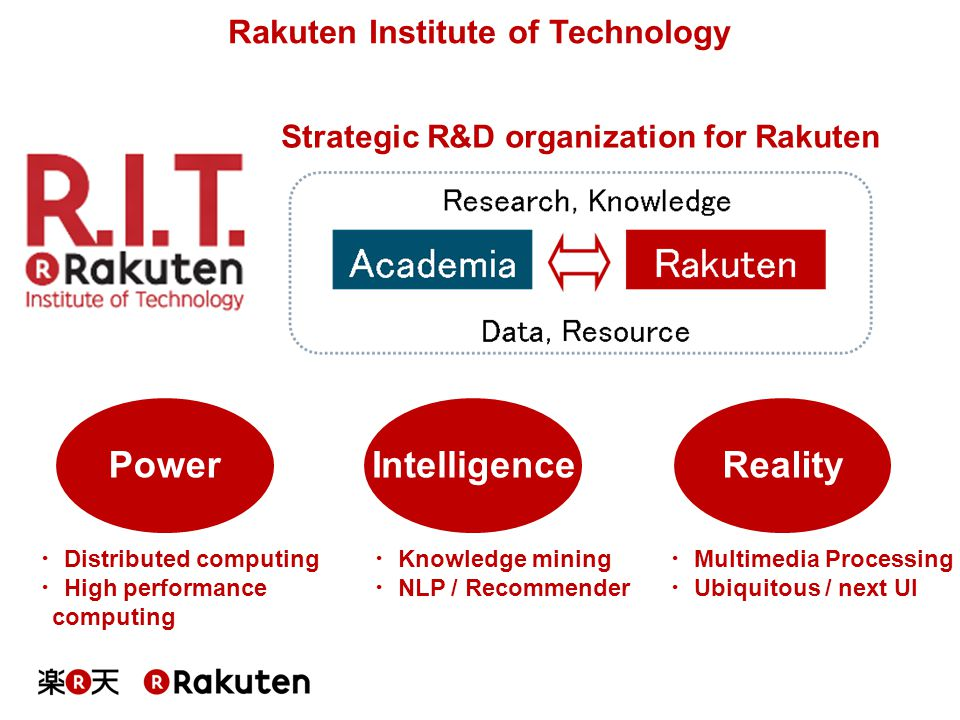 Rakuten Institute of Technology