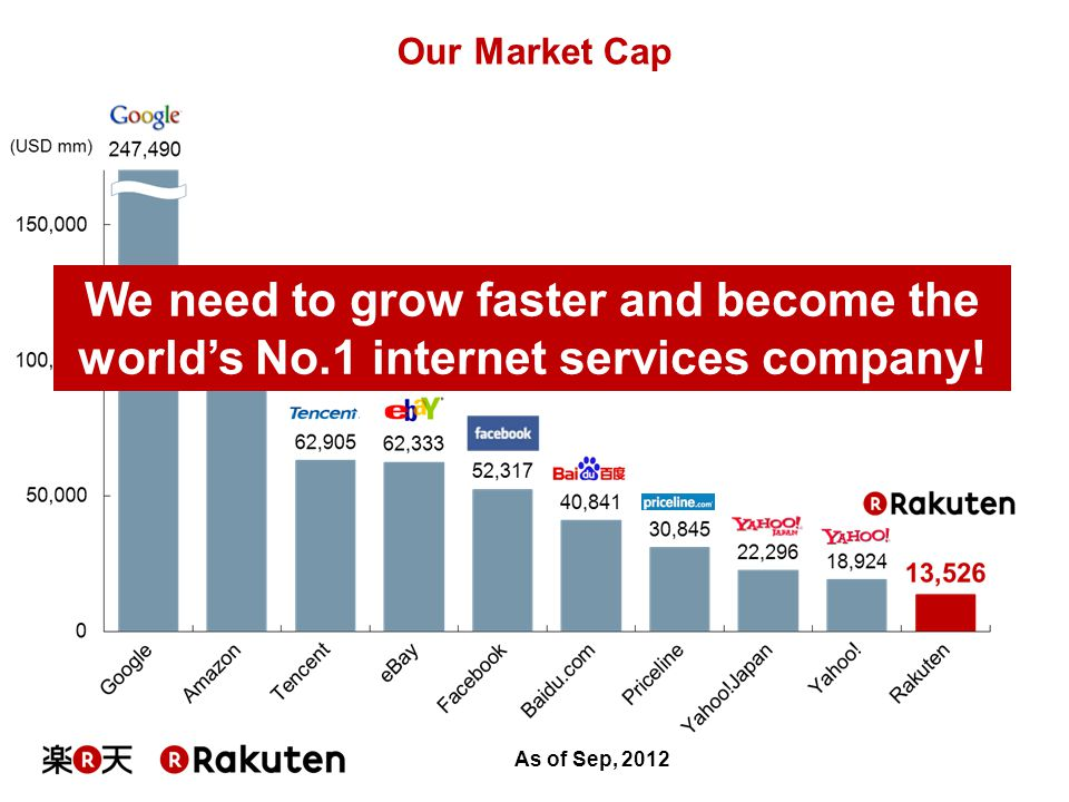 Our Market Cap We need to grow faster and become the world's No.1 internet services company.