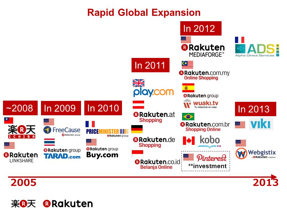 Rapid Global Expansion