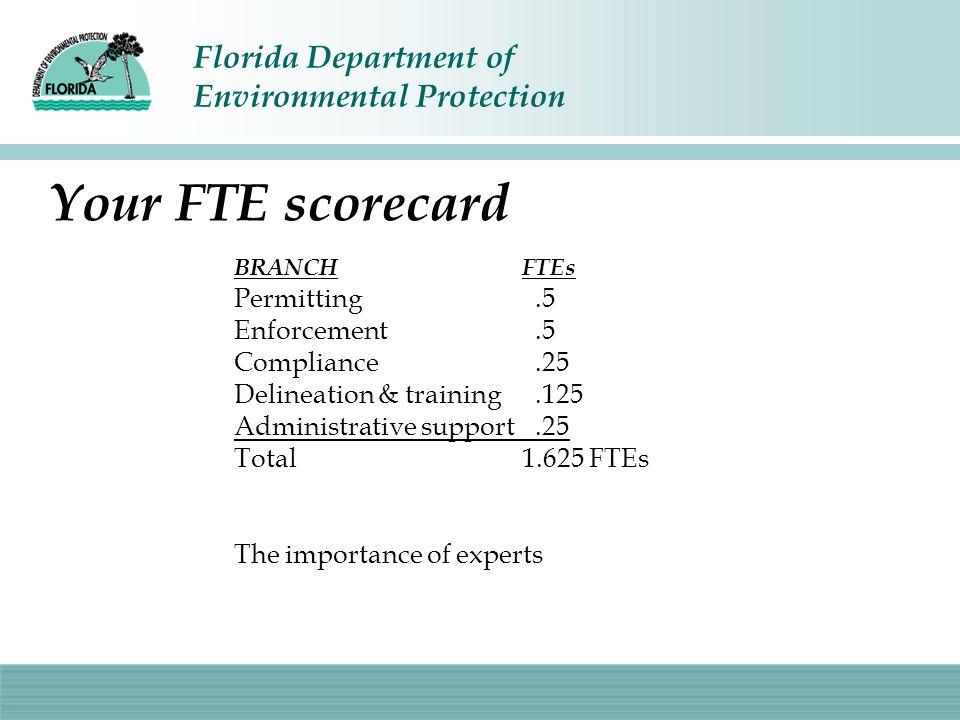 Your FTE scorecard Permitting .5 Enforcement .5 Compliance .25