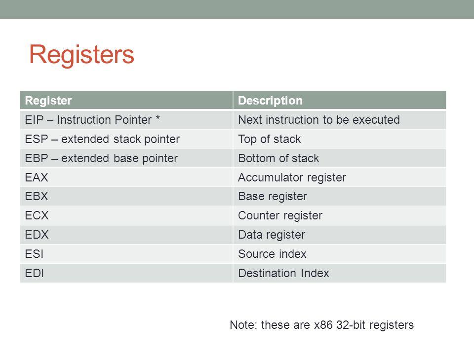 Registers Register Description EIP – Instruction Pointer *