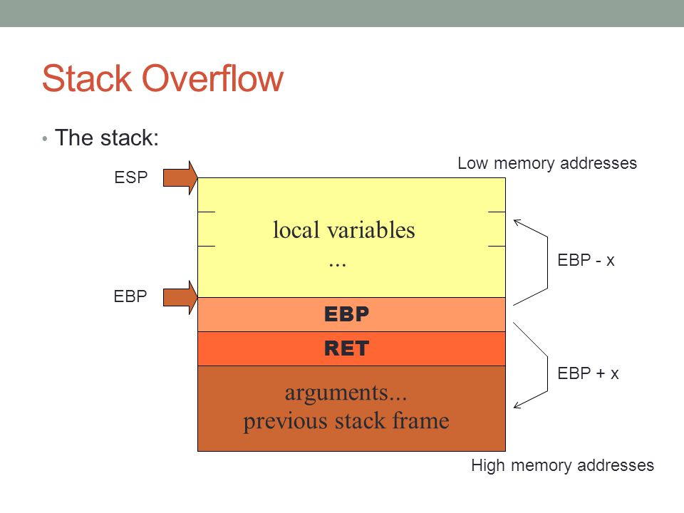 Stack Overflow local variables ... arguments... previous stack frame