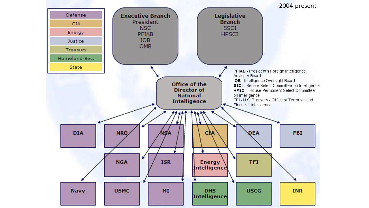 2004-present PFIAB - President s Foreign Intelligence Advisory Board