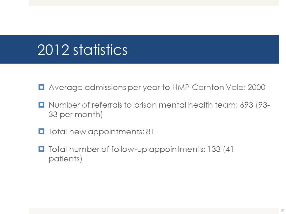2012 statistics Average admissions per year to HMP Cornton Vale: 2000