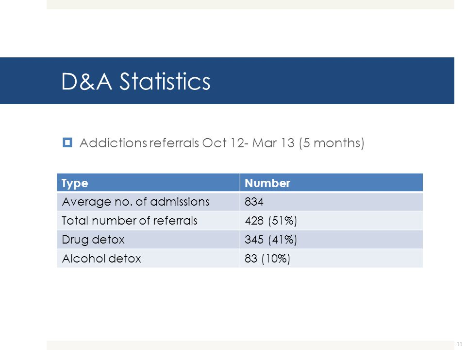 D&A Statistics Addictions referrals Oct 12- Mar 13 (5 months) Type