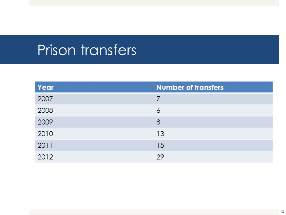 Prison transfers Year Number of transfers 2007 7 2008 6 2009 8 2010 13