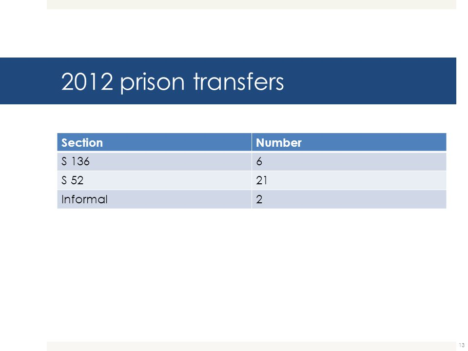 2012 prison transfers Section Number S 136 6 S 52 21 Informal 2