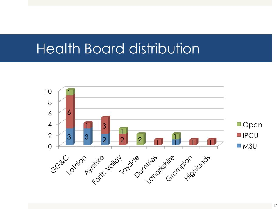 Health Board distribution