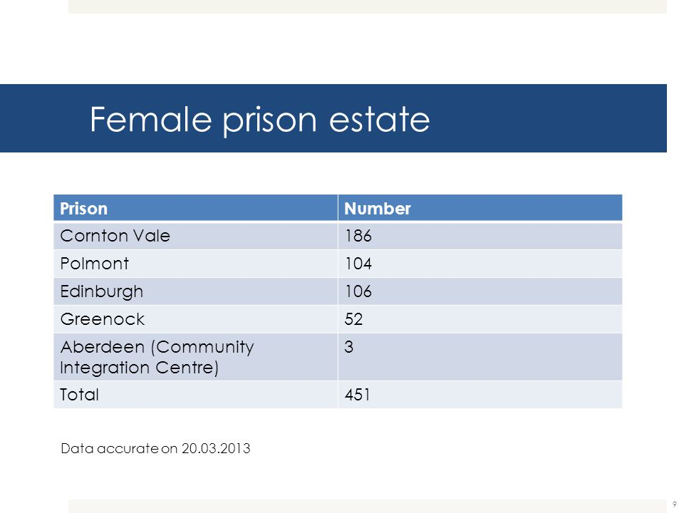 Female prison estate Prison Number Cornton Vale 186 Polmont 104