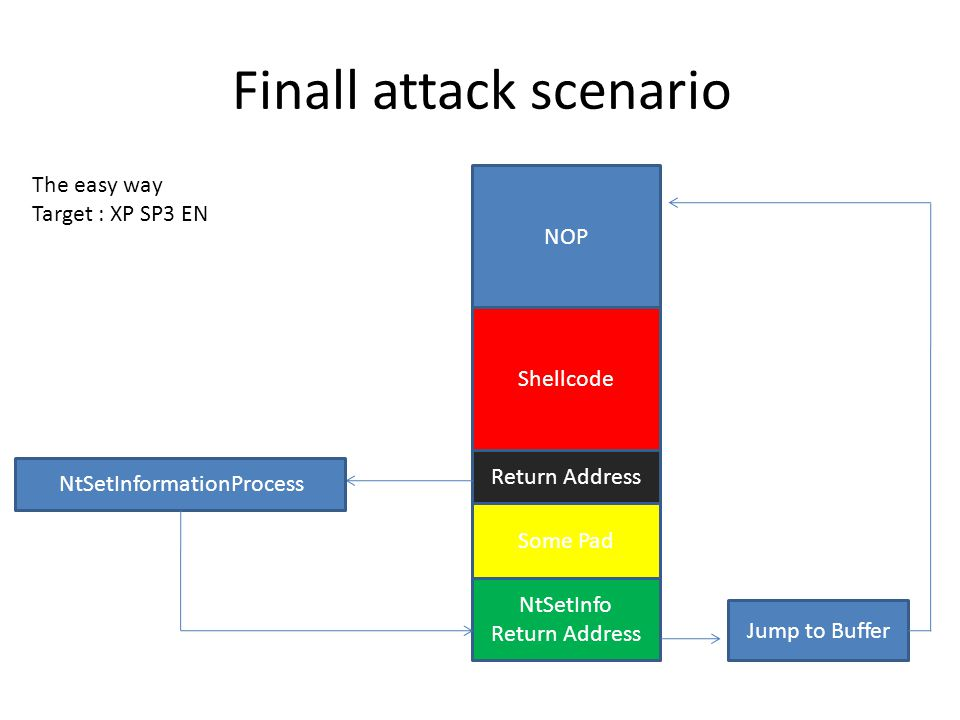 Finall attack scenario