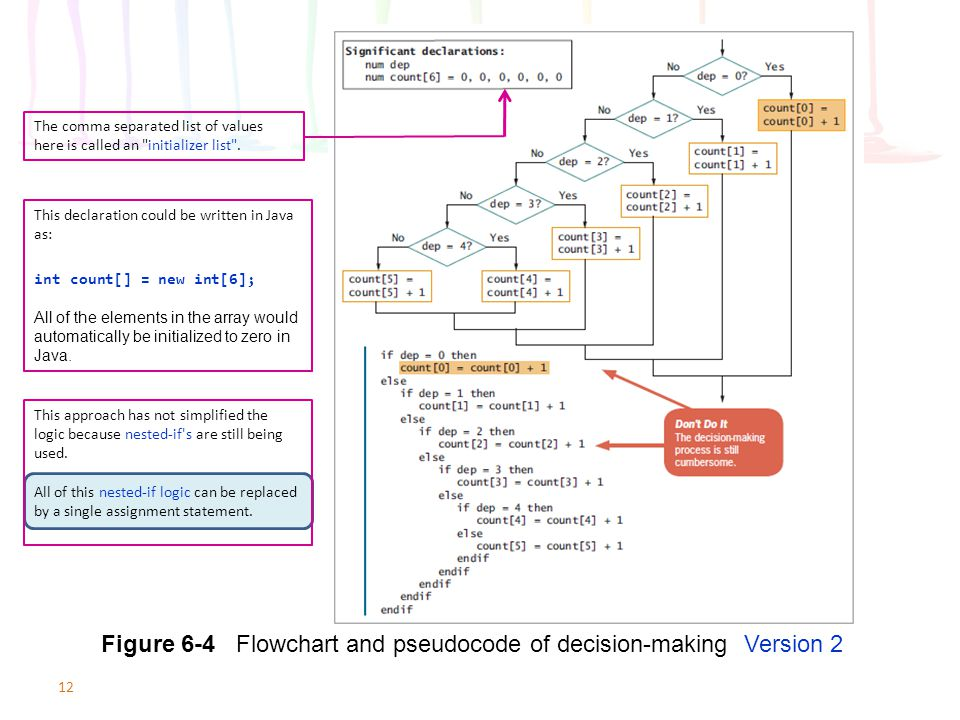 Figure 6-4 Flowchart and pseudocode of decision-making Version 2