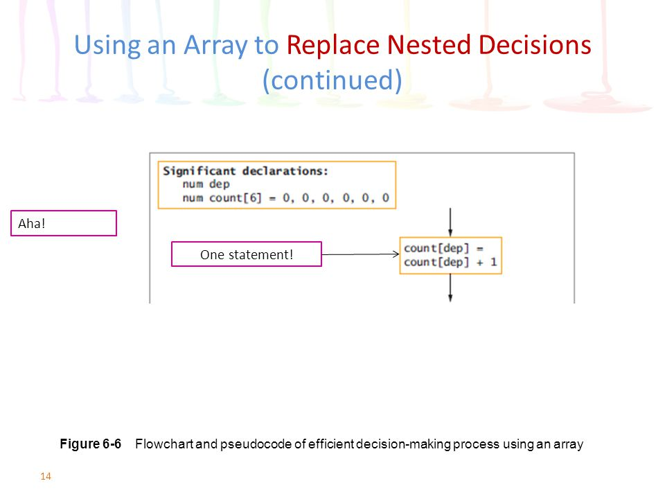 Using an Array to Replace Nested Decisions (continued)