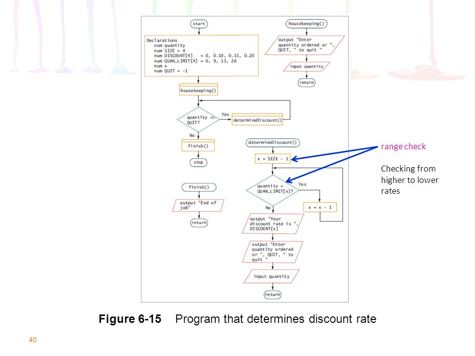 Figure 6-15 Program that determines discount rate
