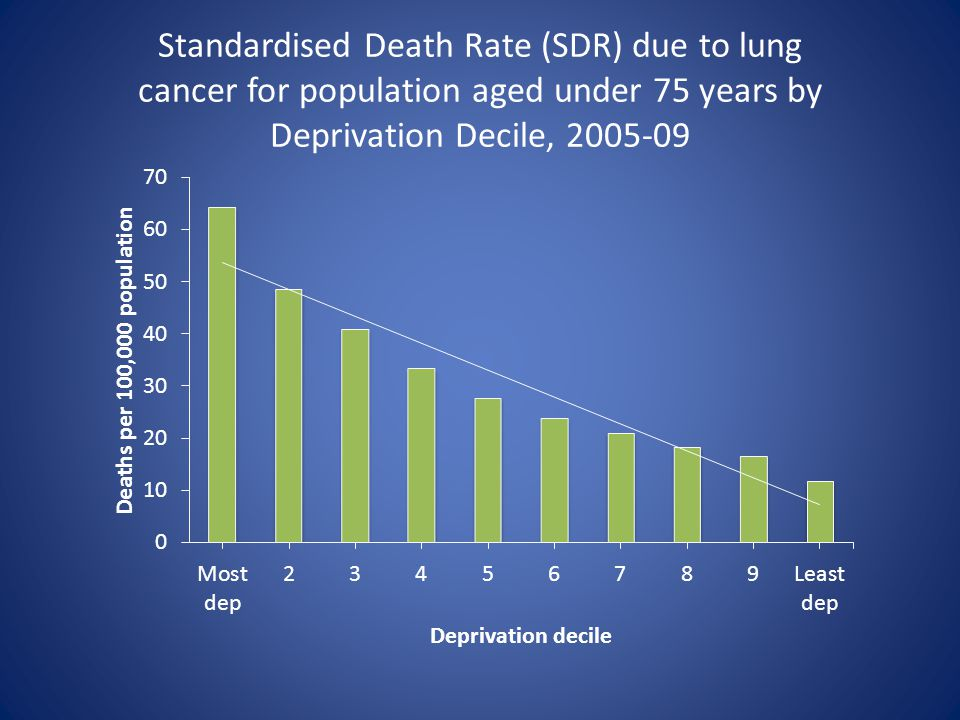 Standardised Death Rate (SDR) due to lung cancer for population aged under 75 years by Deprivation Decile, 2005-09