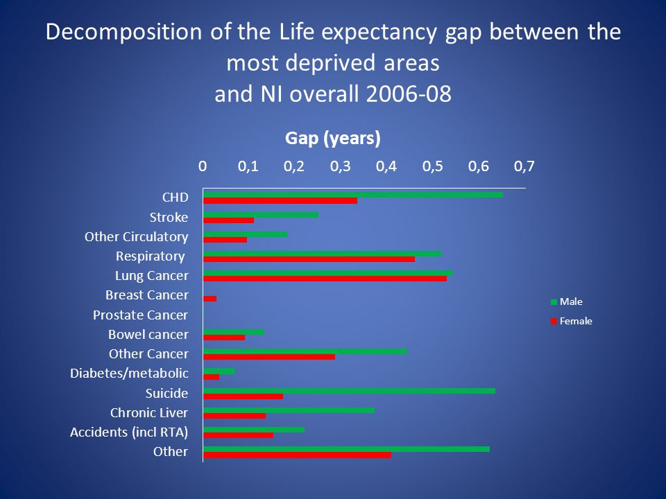 Decomposition of the Life expectancy gap between the most deprived areas and NI overall 2006-08