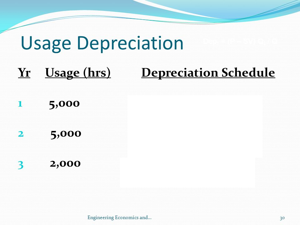 Usage Depreciation Yr Usage (hrs) Depreciation Schedule
