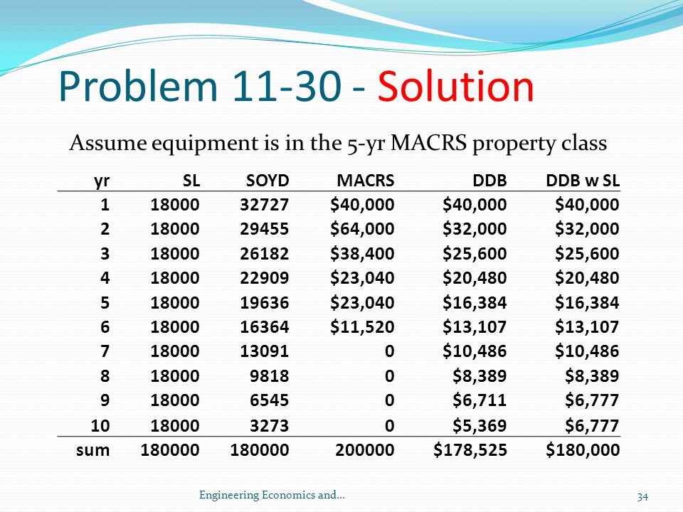 Problem 11-30 - Solution Assume equipment is in the 5-yr MACRS property class. yr. SL. SOYD. MACRS.