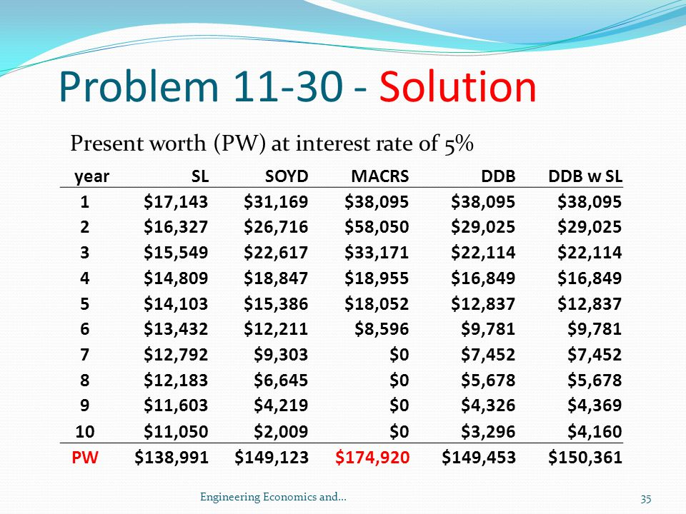 Problem 11-30 - Solution Present worth (PW) at interest rate of 5%