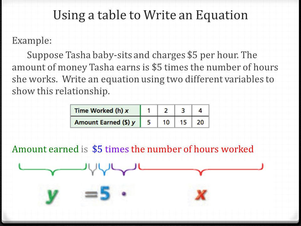 Using a table to Write an Equation