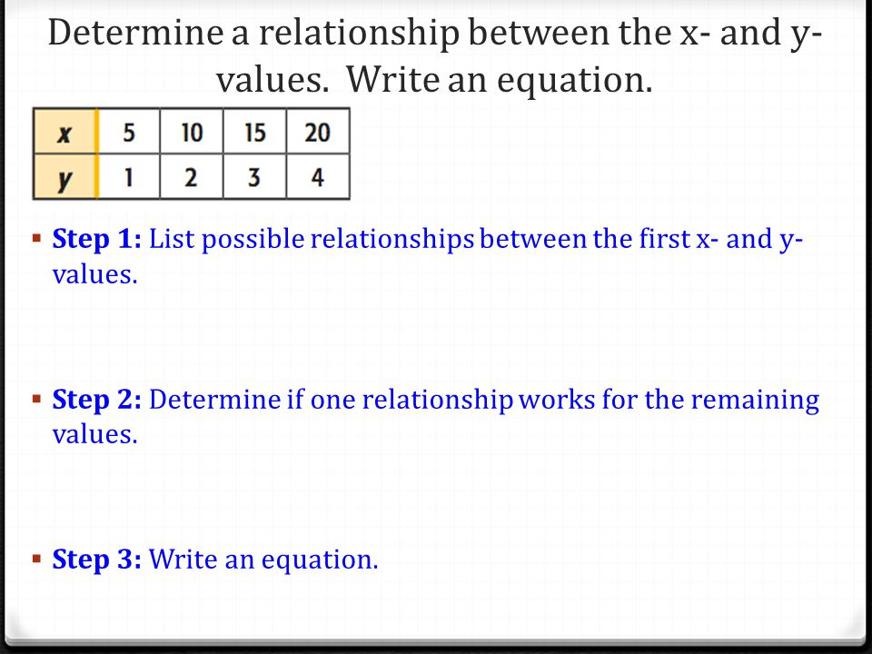Determine a relationship between the x- and y-values. Write an equation.