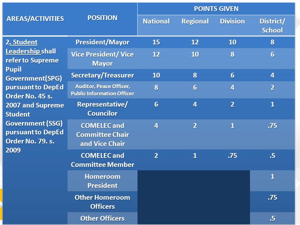 Vice President/ Vice Mayor 6 Secretary/Treasurer 4 2