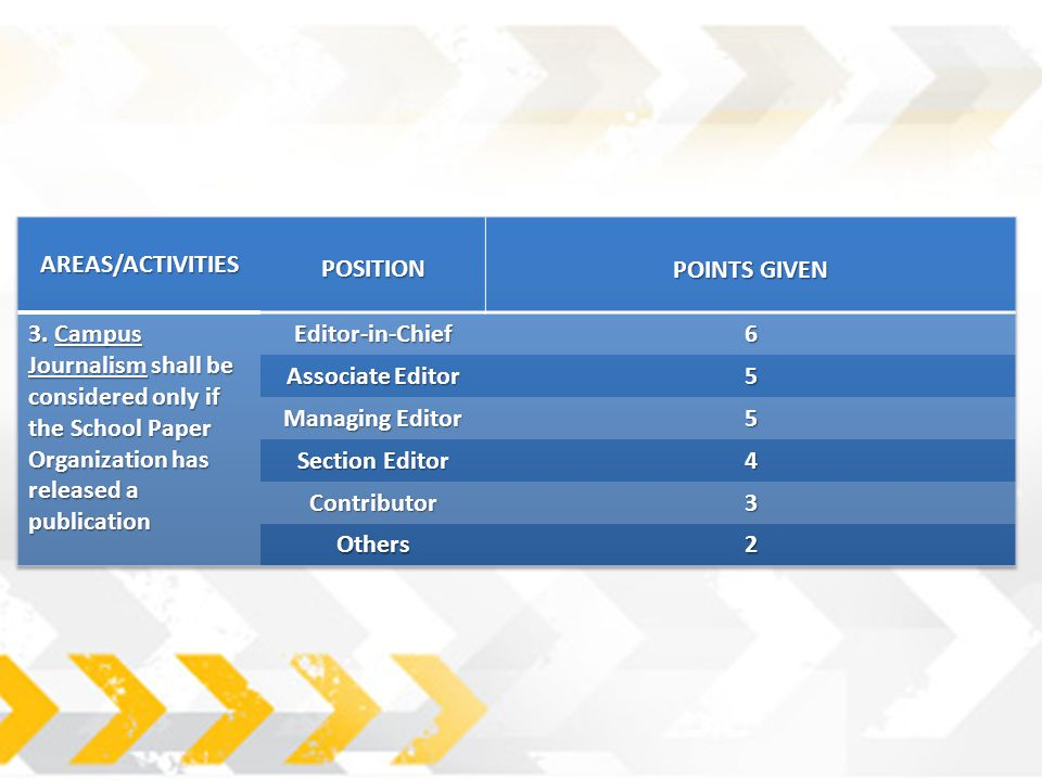 AREAS/ACTIVITIES POSITION. POINTS GIVEN. 3. Campus Journalism shall be considered only if the School Paper Organization has released a publication.