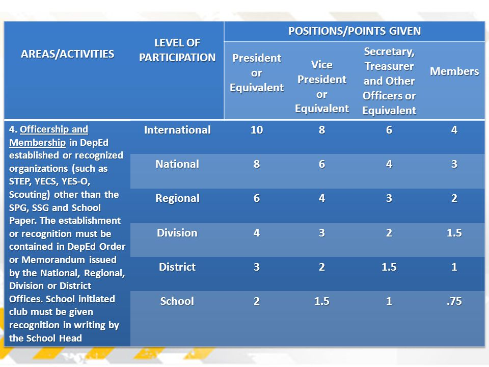 LEVEL OF PARTICIPATION POSITIONS/POINTS GIVEN President or Equivalent