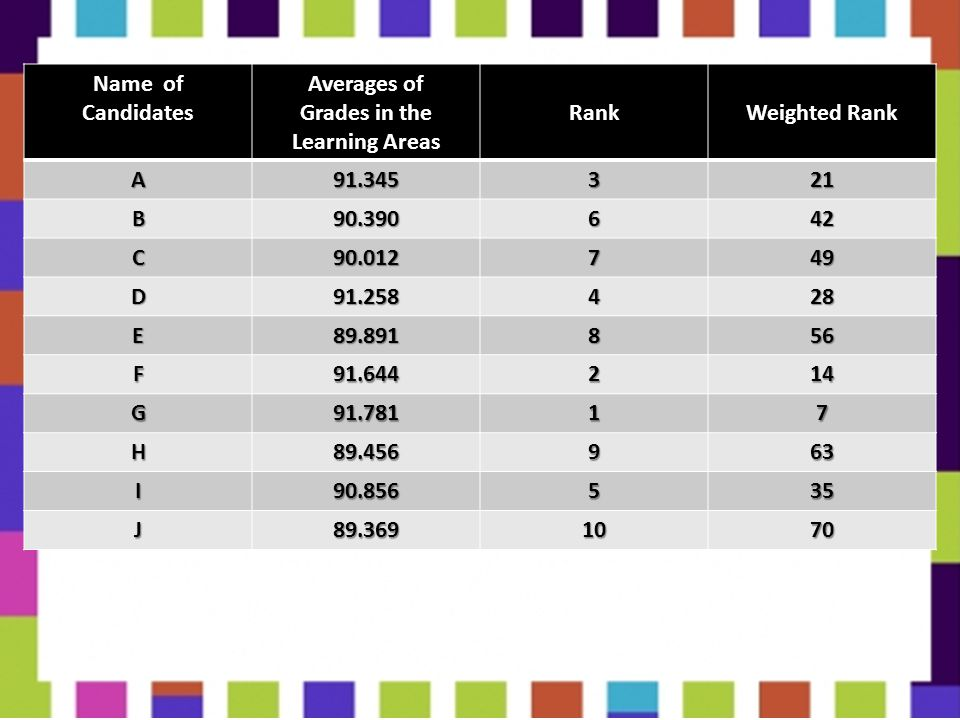 Name of Candidates. Averages of. Grades in the. Learning Areas. Rank. Weighted Rank. A. 91.345.