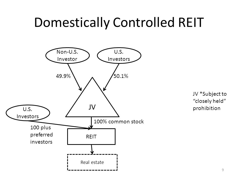 Domestically Controlled REIT