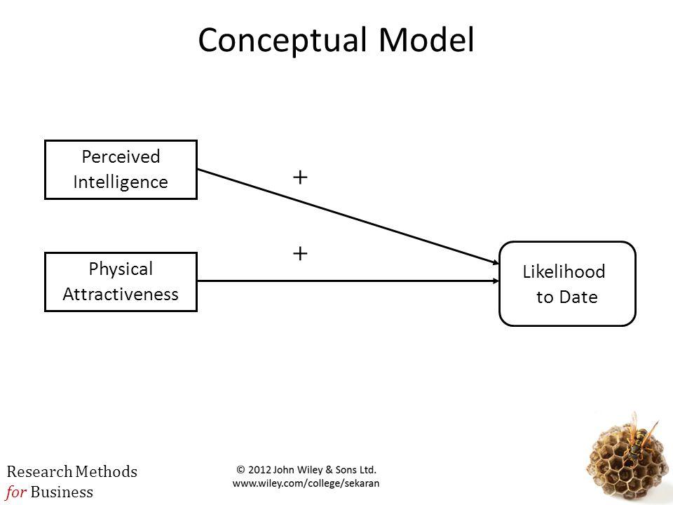 Conceptual Model + + Perceived Intelligence Likelihood