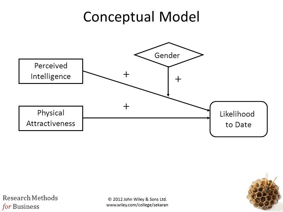 Conceptual Model + + + Gender Perceived Intelligence Likelihood