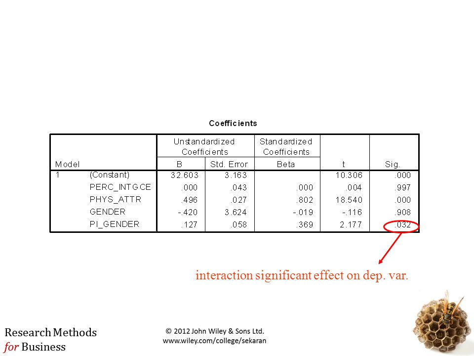 interaction significant effect on dep. var.