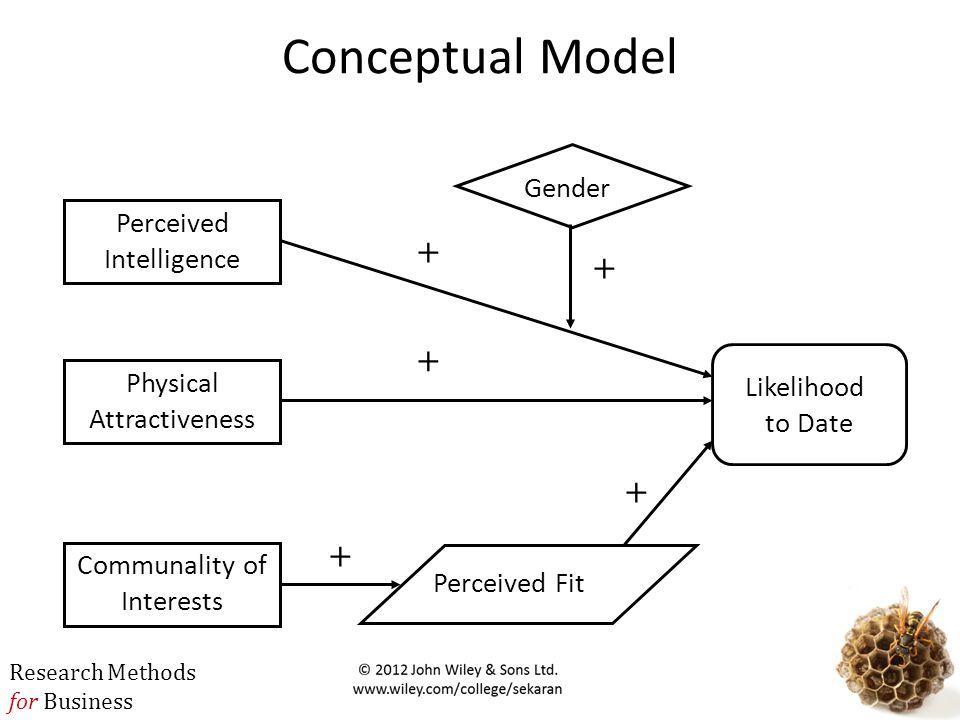 Conceptual Model + + + + + Gender Perceived Intelligence Likelihood