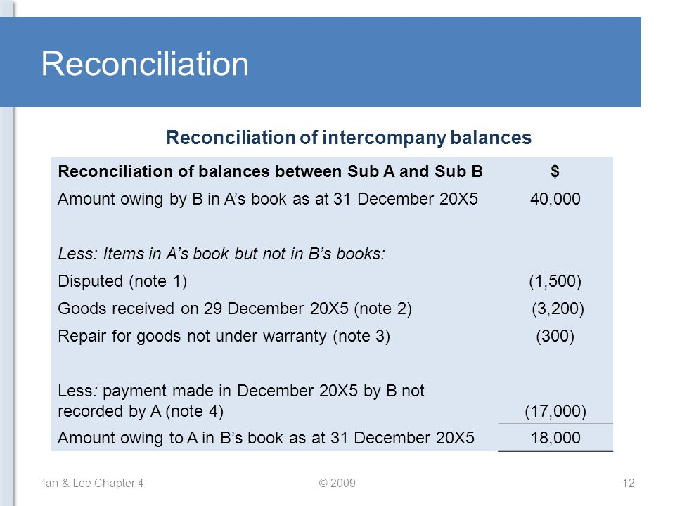 Reconciliation of intercompany balances
