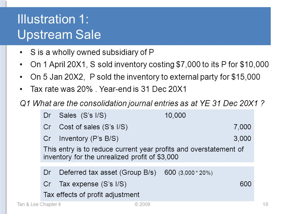 Illustration 1: Upstream Sale