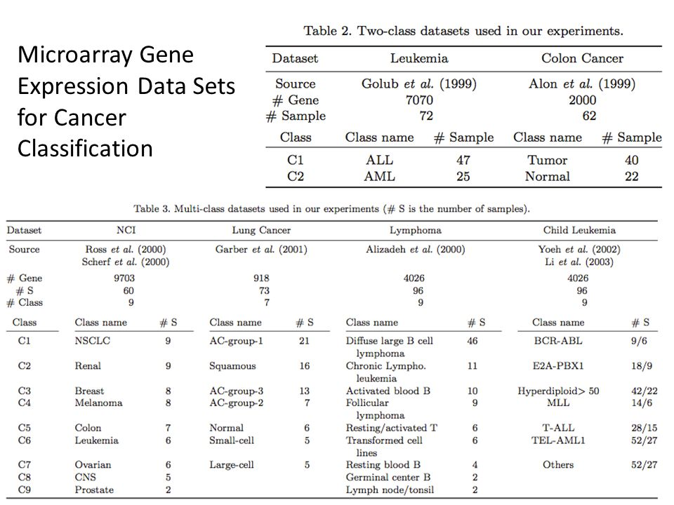 Microarray Gene Expression Data Sets for Cancer Classification