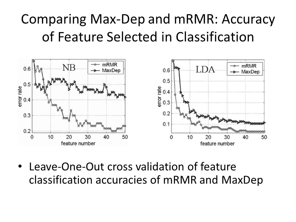 Comparing Max-Dep and mRMR: Accuracy of Feature Selected in Classification