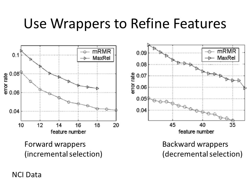 Use Wrappers to Refine Features