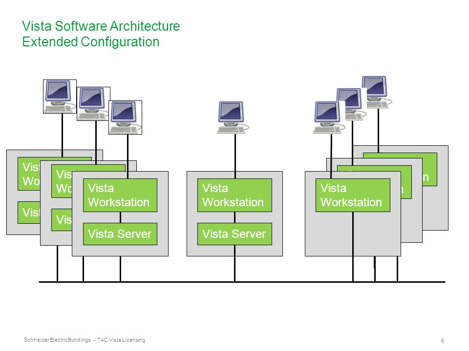 Vista Software Architecture Extended Configuration