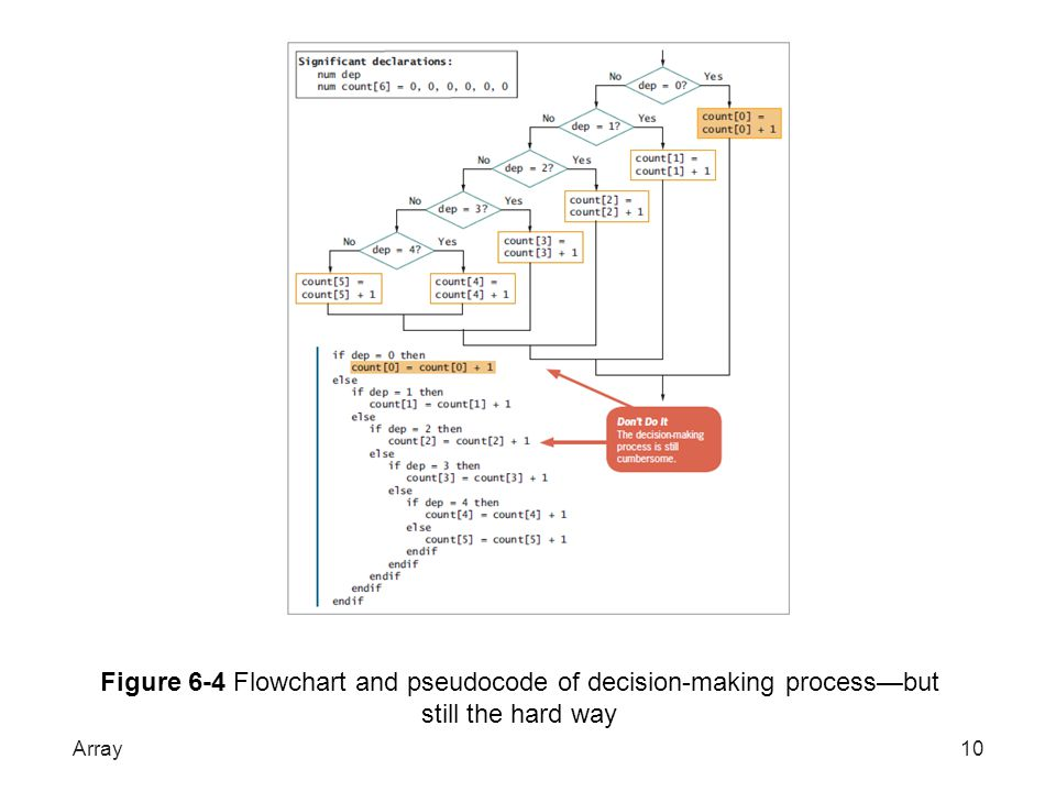 Figure 6-4 Flowchart and pseudocode of decision-making process—but still the hard way